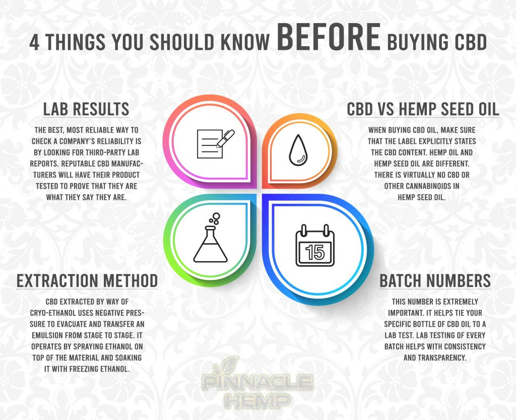 Things To Know Before You Buy