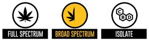 Broad Spectrum Gold Product Info