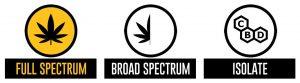 Full Spectrum Gold Product Info